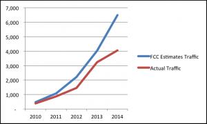 Mobile Broadband Traffic